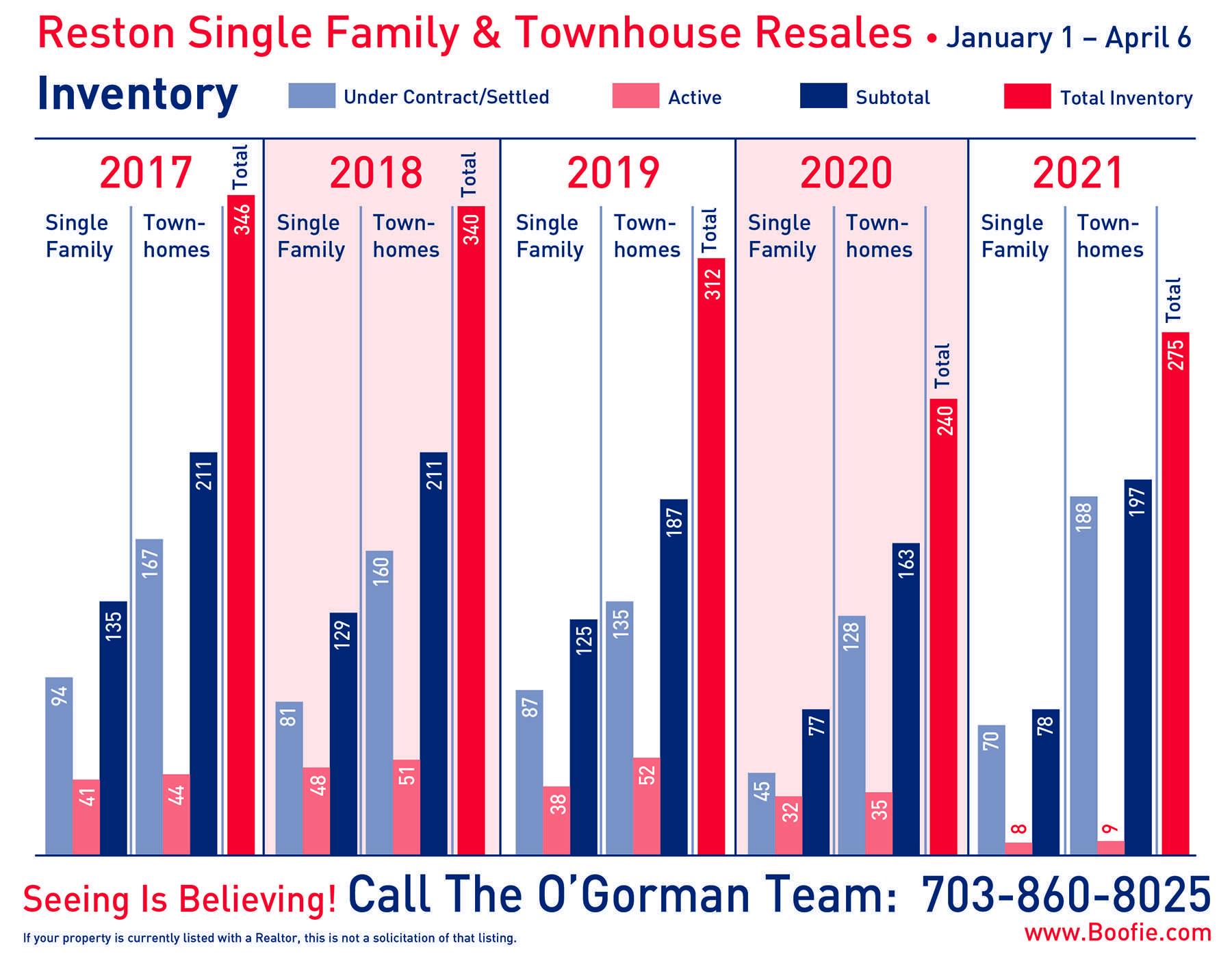 Single-family homes and townhomes that were for sale in Reston in the first quarter (January 1 – April 6) for the last five years (2017 – 2021)